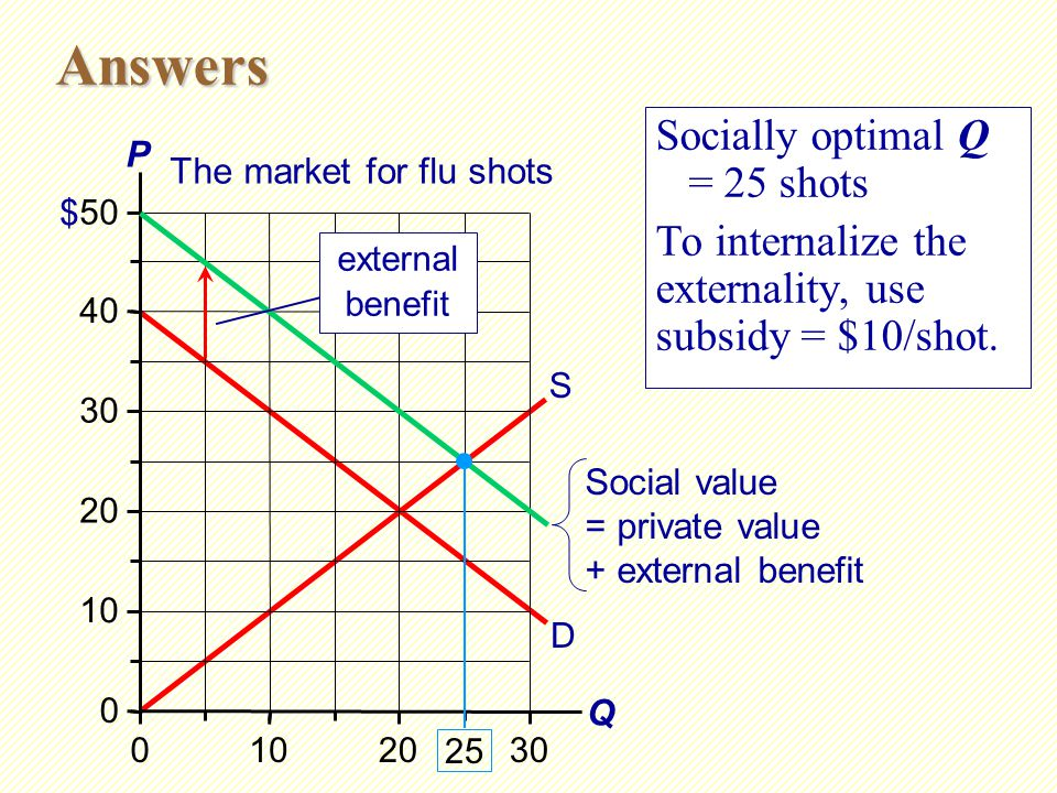 Effects of Externalities: Summary