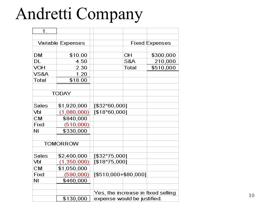 Andretti Company