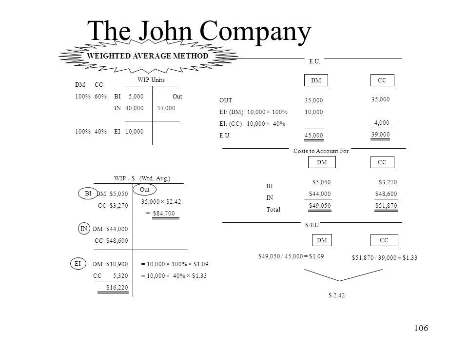 The John Company WEIGHTED AVERAGE METHOD E.U. WIP Units DM CC DM 100%