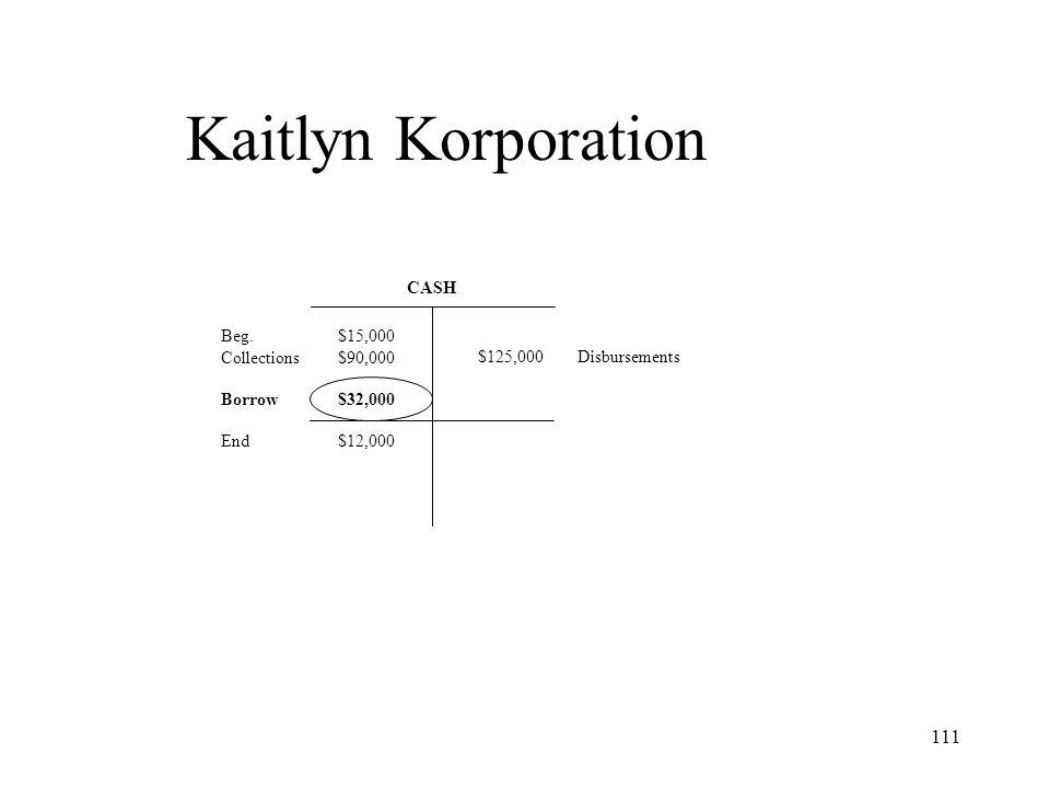 Kaitlyn Korporation CASH Beg. Collections Borrow End $15,000 $90,000