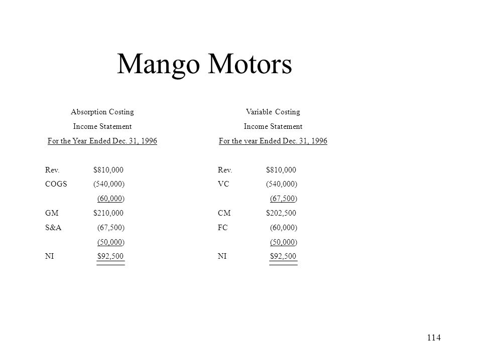 Mango Motors Absorption Costing Income Statement