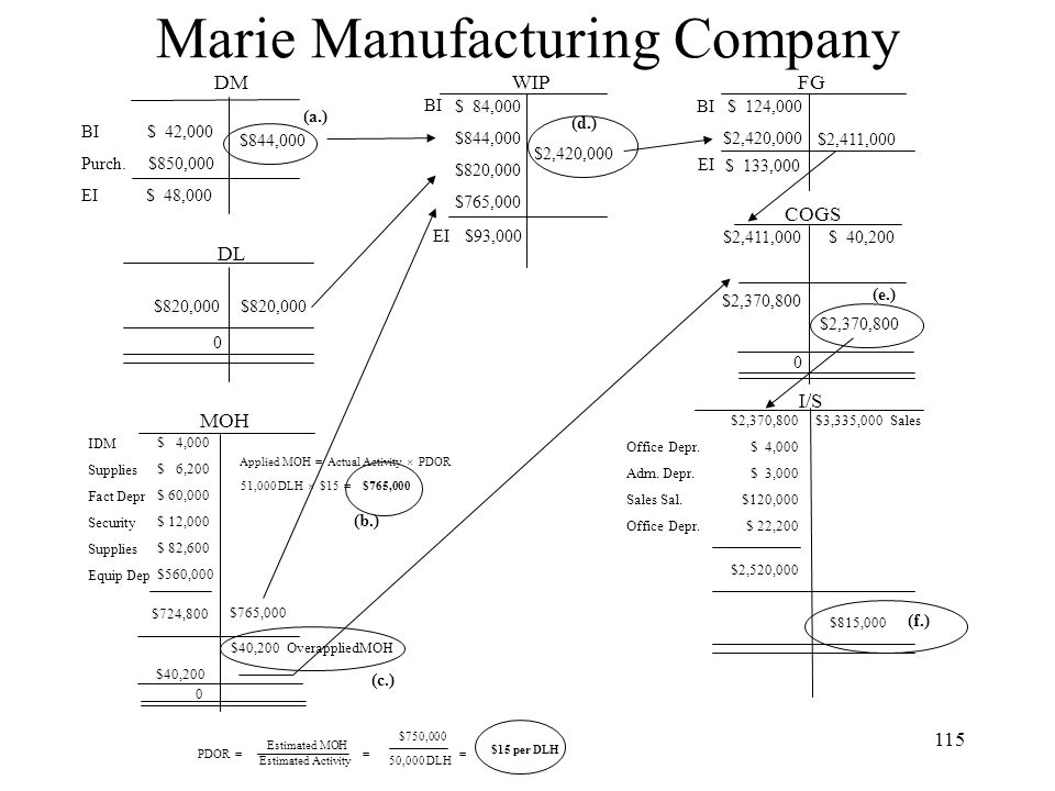 Marie Manufacturing Company