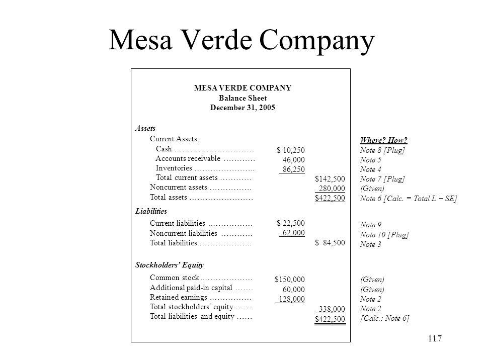 Mesa Verde Company MESA VERDE COMPANY Balance Sheet December 31, 2005