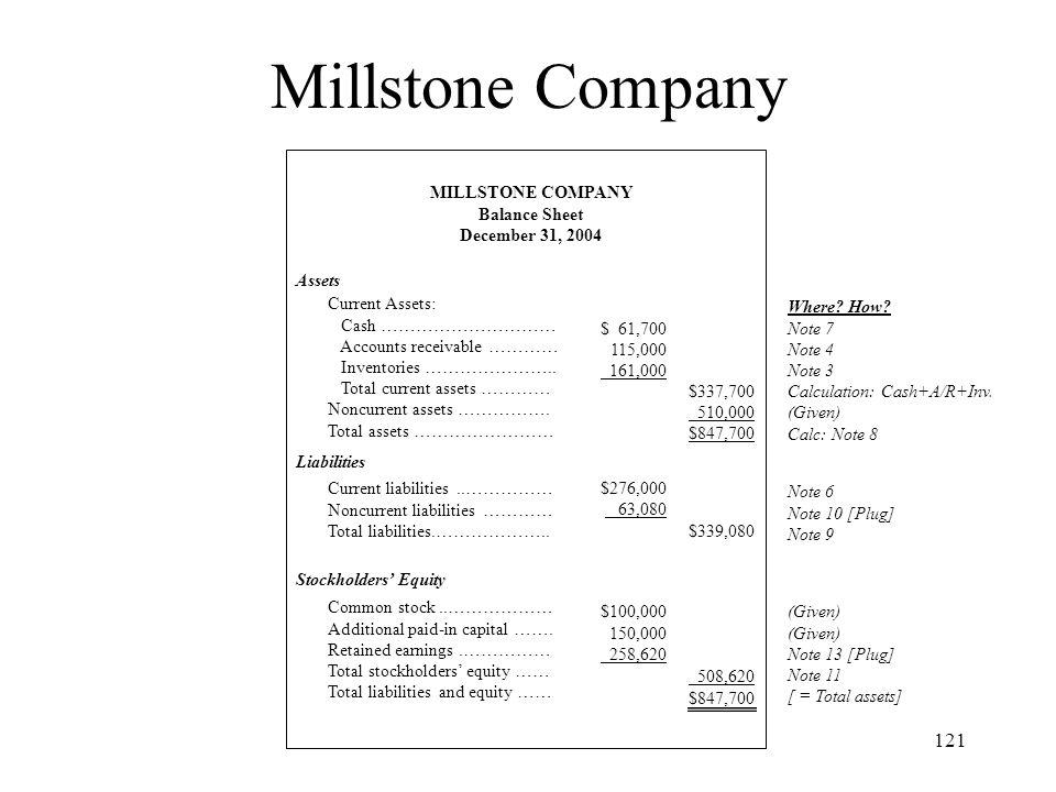 Millstone Company MILLSTONE COMPANY Balance Sheet December 31, 2004