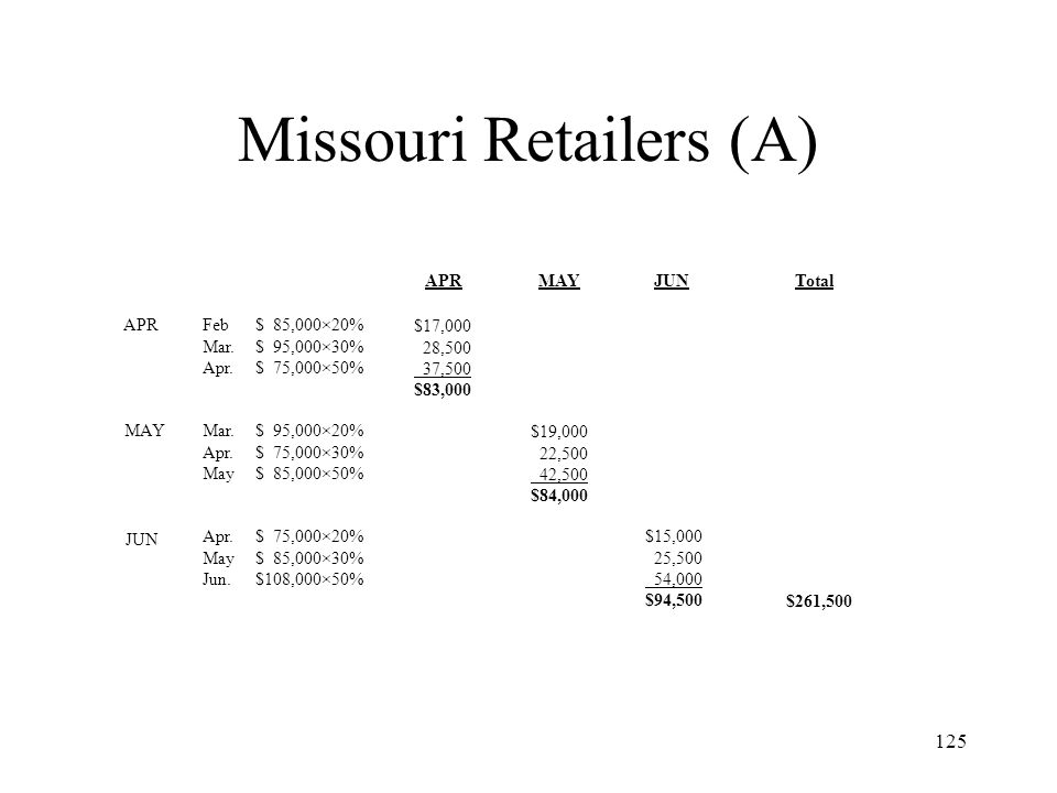 Missouri Retailers (A)