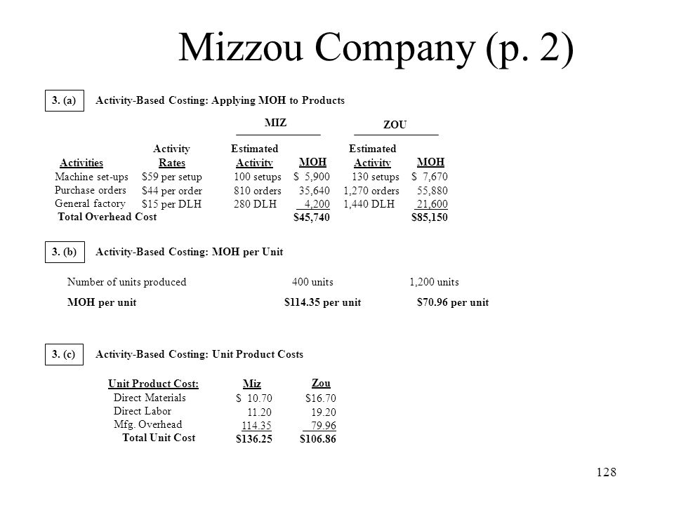Mizzou Company (p. 2) 3. (a) Activity-Based Costing: Applying MOH to Products. MIZ. ZOU. Activity.