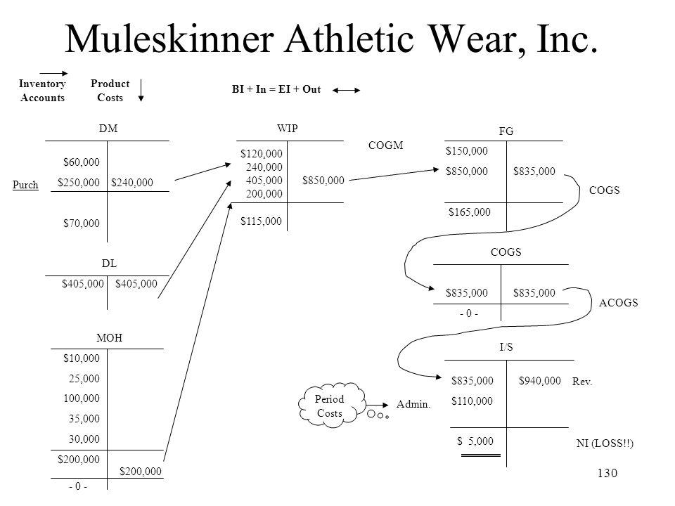 Muleskinner Athletic Wear, Inc.