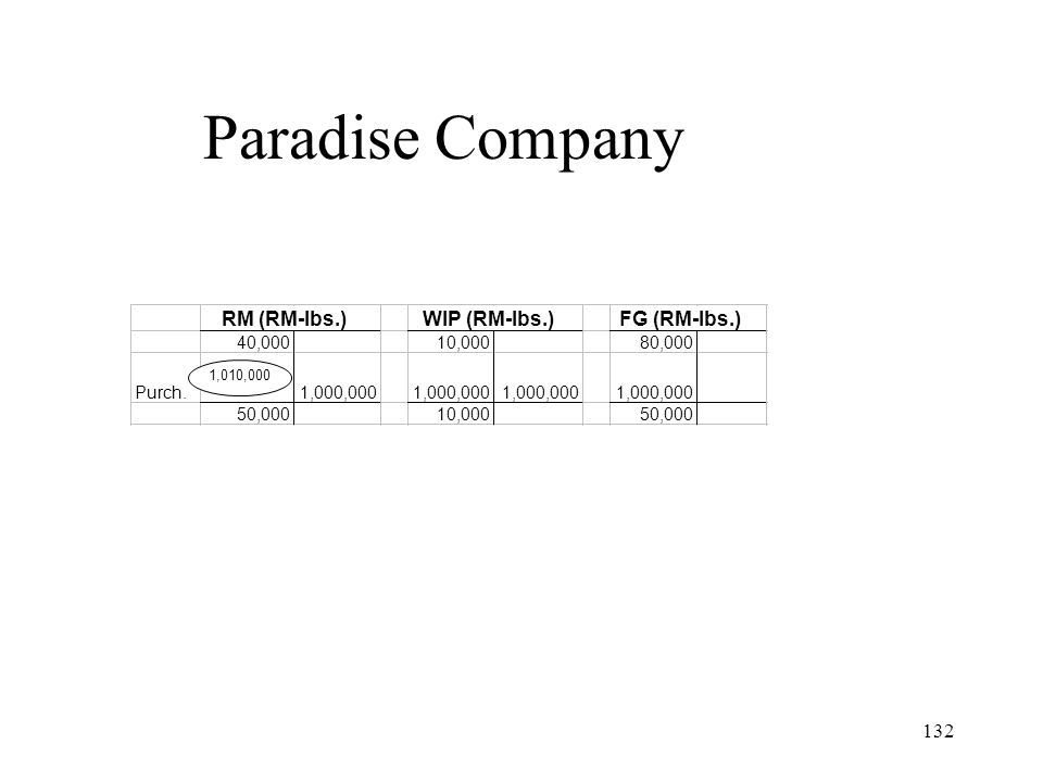 Paradise Company RM (RM-lbs.) WIP (RM-lbs.) FG (RM-lbs.) 40,000 10,000