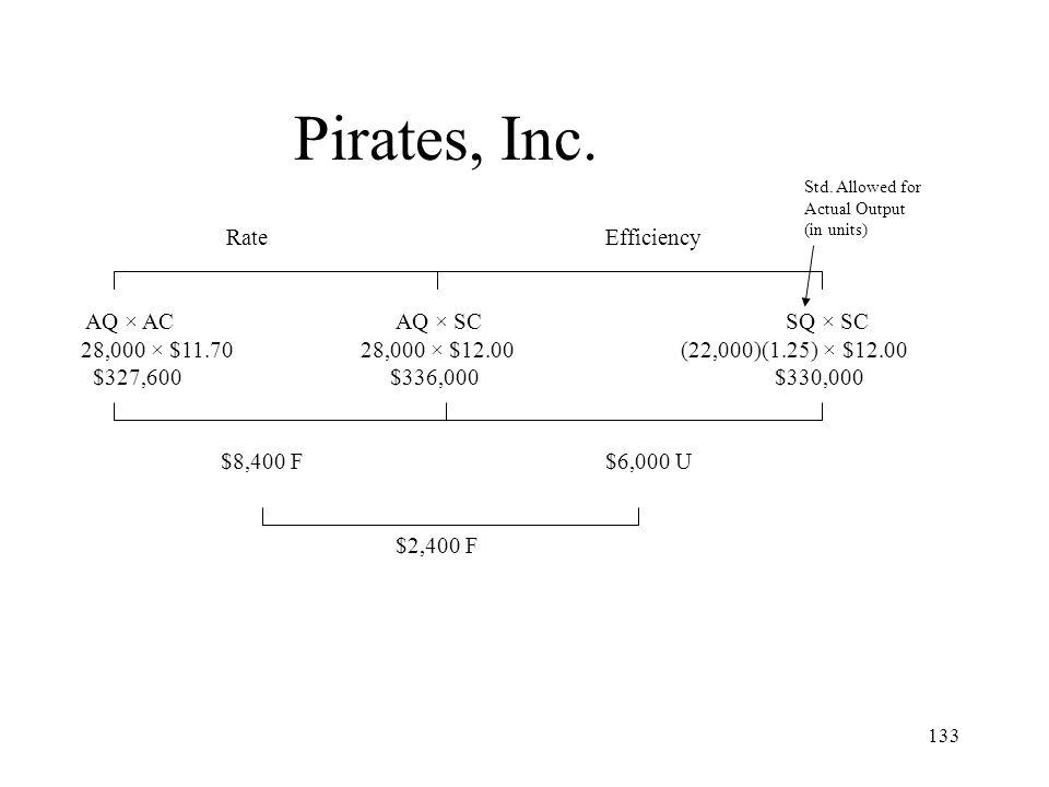 Pirates, Inc. Rate Efficiency AQ × AC AQ × SC SQ × SC