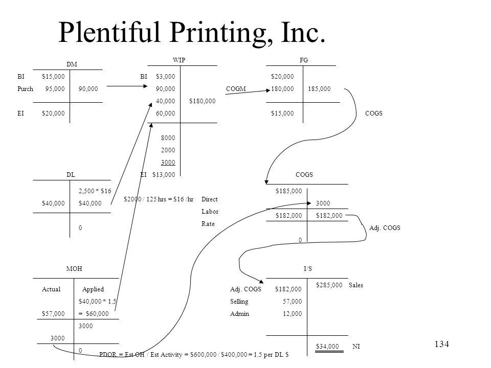 Plentiful Printing, Inc.