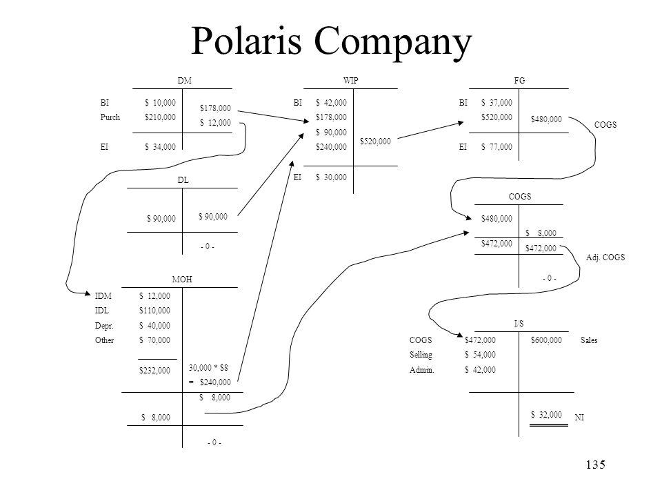 Polaris Company DM WIP FG BI Purch EI $ 10,000 $210,000 $ 34,000
