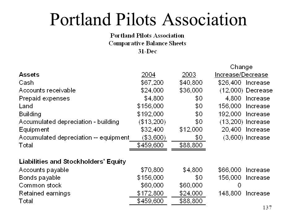 Portland Pilots Association