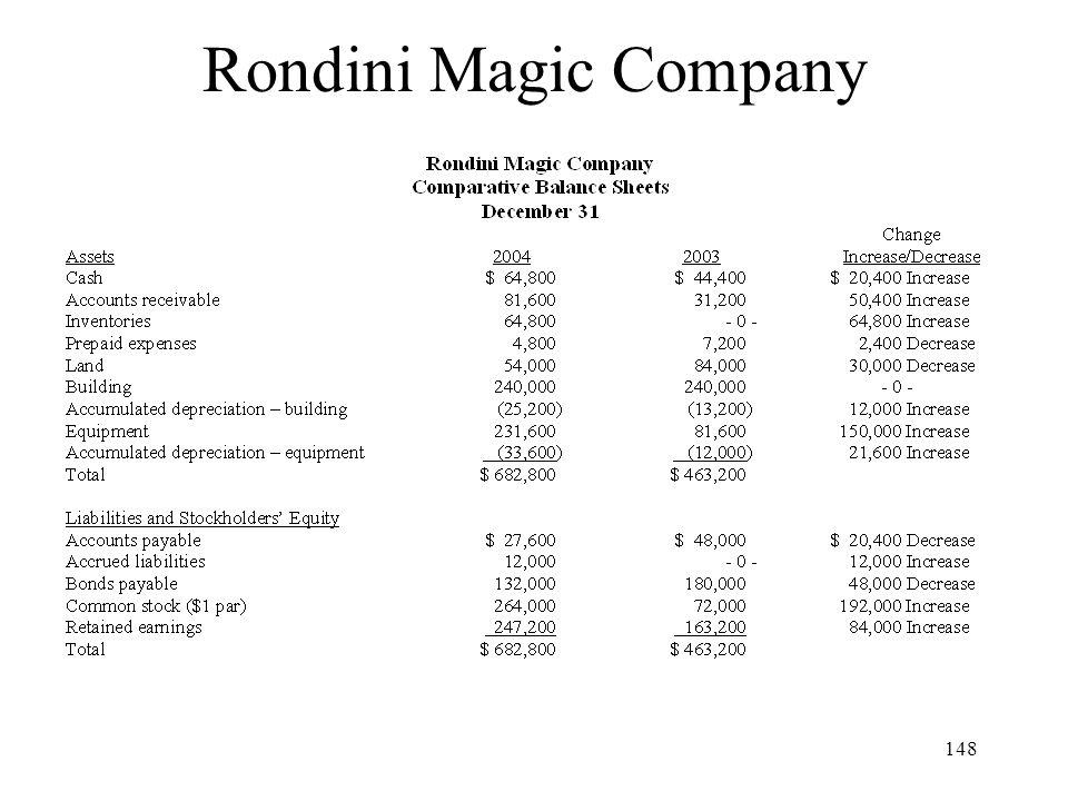 Rondini Magic Company