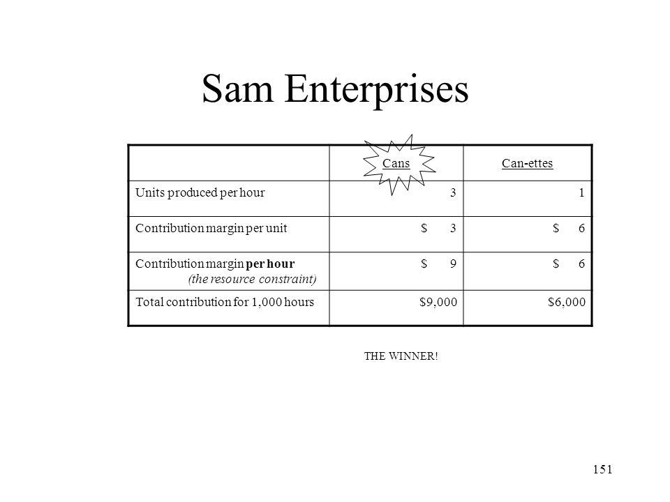 Sam Enterprises Cans Can-ettes Units produced per hour 3 1