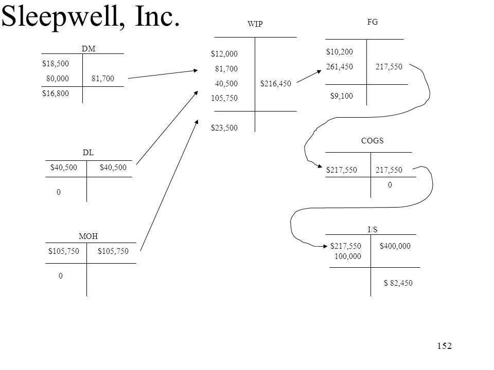 Sleepwell, Inc. WIP $12,000 81,700 40,500 $216,450 105,750 $23,500 FG