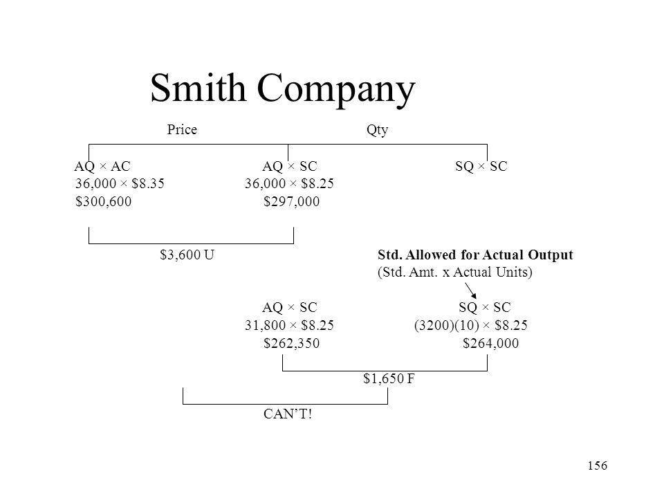 Smith Company Price Qty AQ × AC AQ × SC SQ × SC