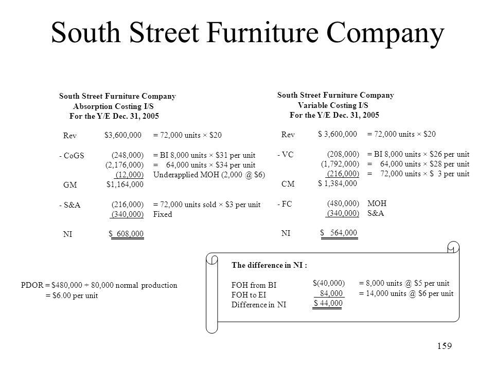 South Street Furniture Company