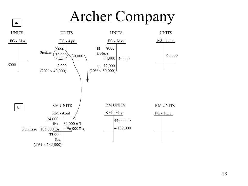 Archer Company a. UNITS UNITS UNITS UNITS FG - Mar FG - April FG - May