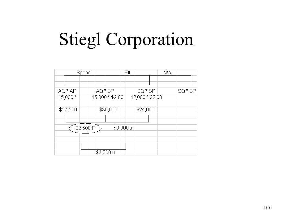 Stiegl Corporation