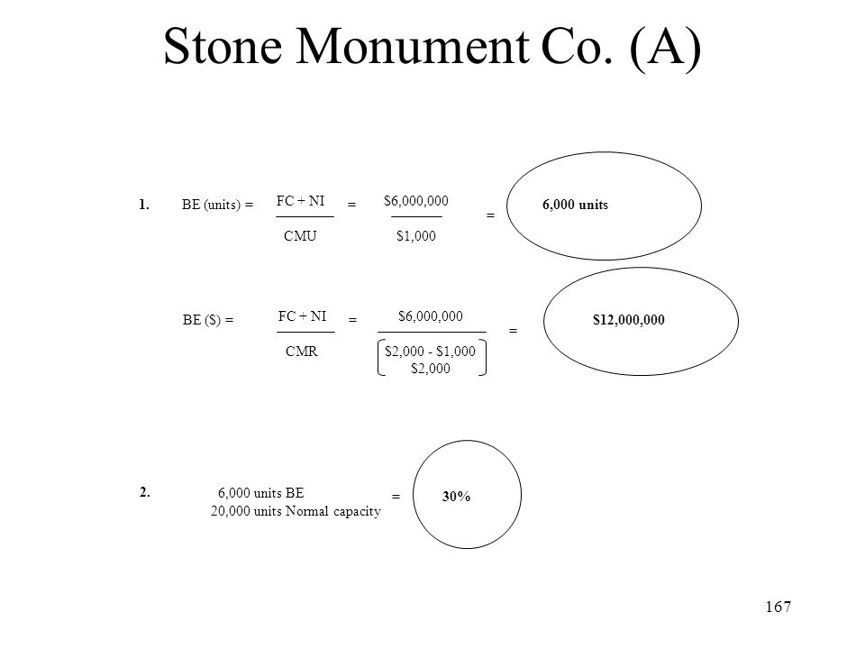 Stone Monument Co. (A) 1. BE (units) = FC + NI CMU = $6,000,000 $1,000