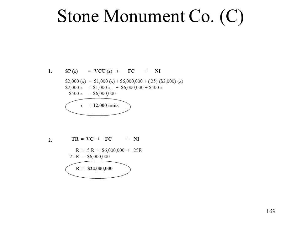 Stone Monument Co. (C) 1. SP (x) = VCU (x) + FC + NI
