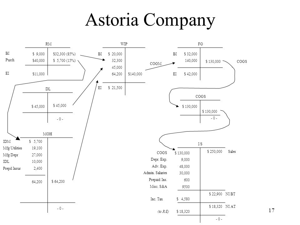 Astoria Company RM WIP FG BI Purch EI $ 9,000 $40,000 $11,000