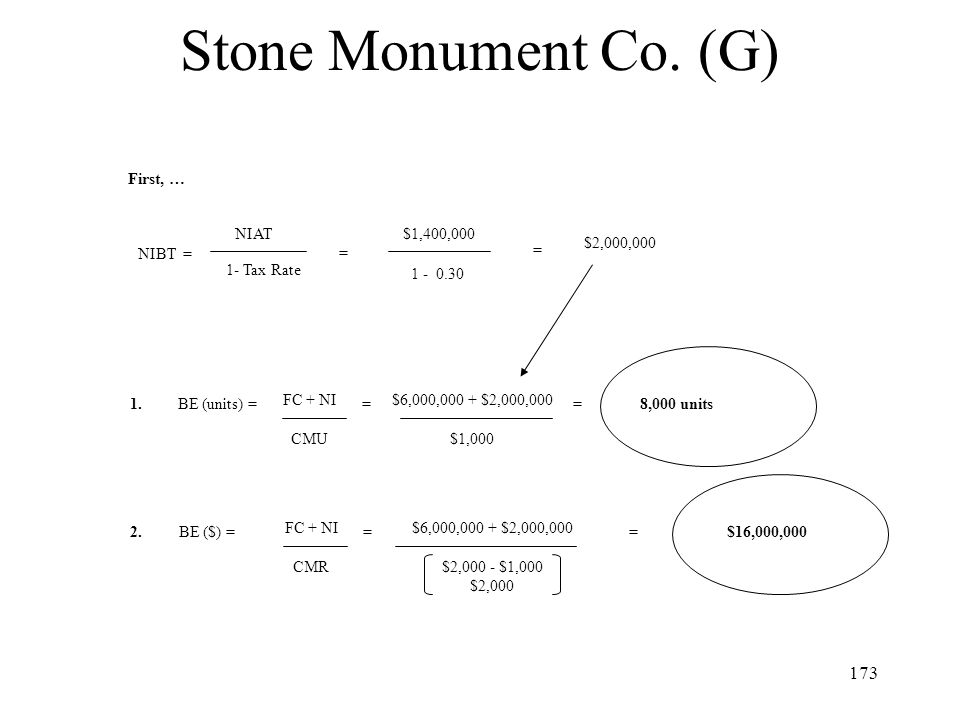 Stone Monument Co. (G) First, … NIAT $1,400,000 $2,000,000 NIBT = = =