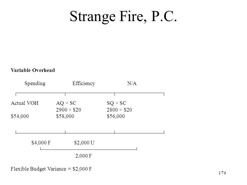 Strange Fire, P.C. Variable Overhead Spending Efficiency N/A