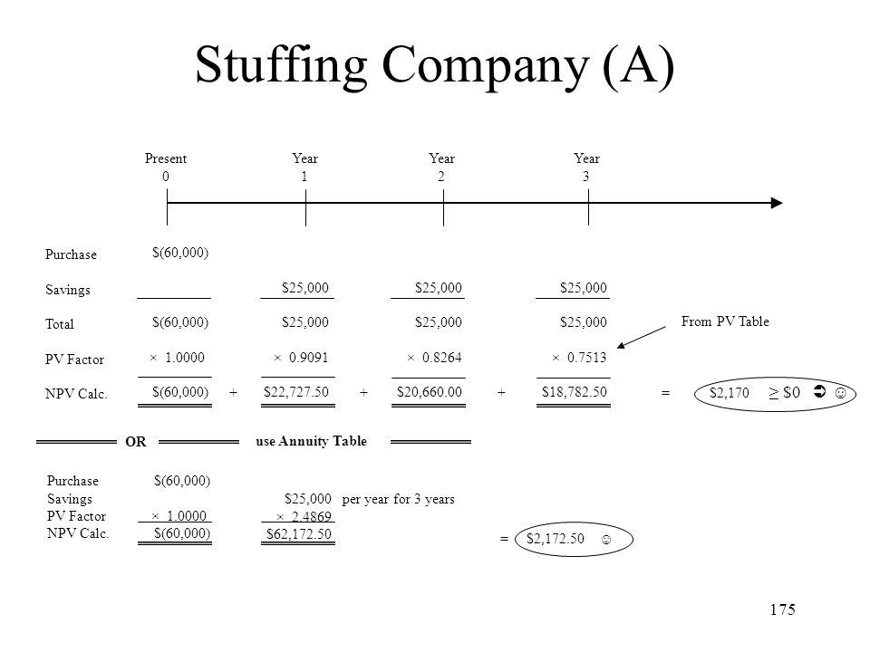 Stuffing Company (A) ≥ $0  ☺ Present Year 1 Year 2 Year 3 Purchase