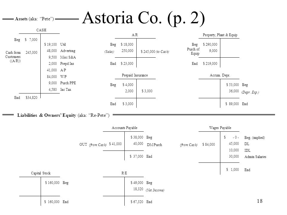 Astoria Co. (p. 2) Assets (aka: Pete )