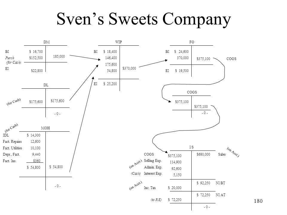 Sven's Sweets Company DM WIP FG BI Purch (for Cash) EI $ 16,700