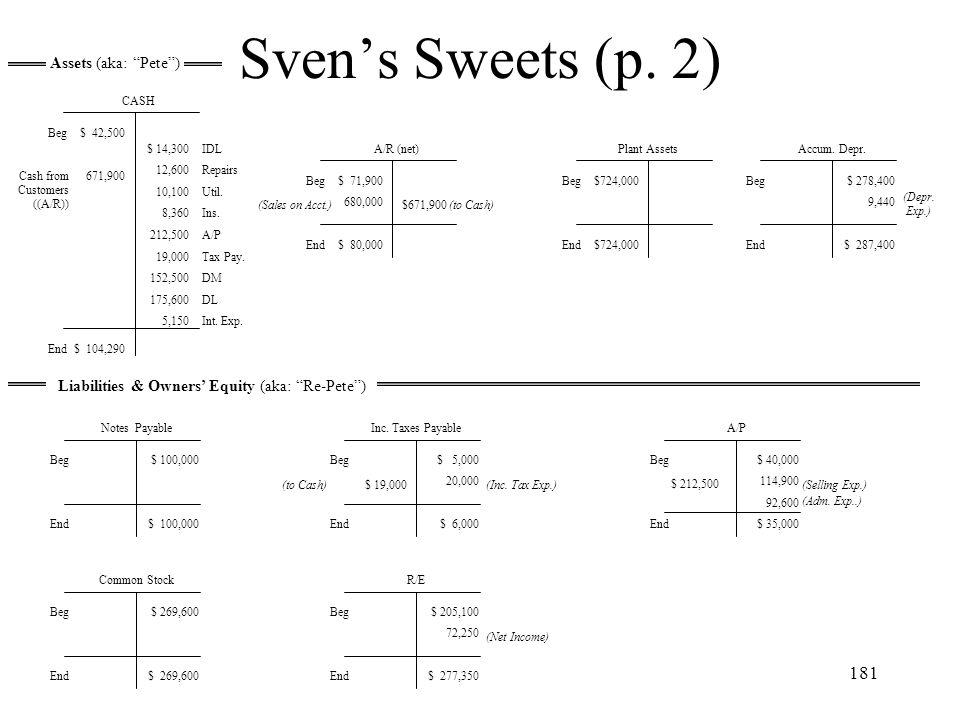 Sven's Sweets (p. 2) Assets (aka: Pete )