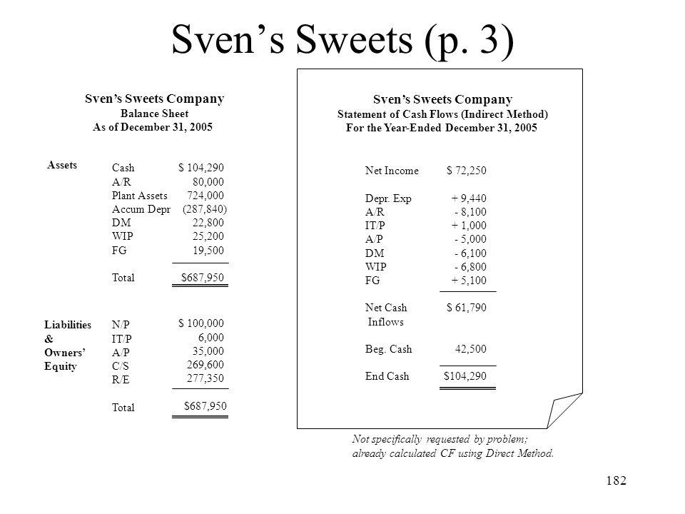 Sven's Sweets (p. 3) Sven's Sweets Company Sven's Sweets Company