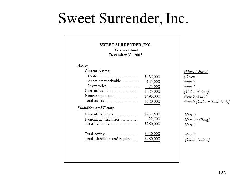 Sweet Surrender, Inc. SWEET SURRENDER, INC. Balance Sheet