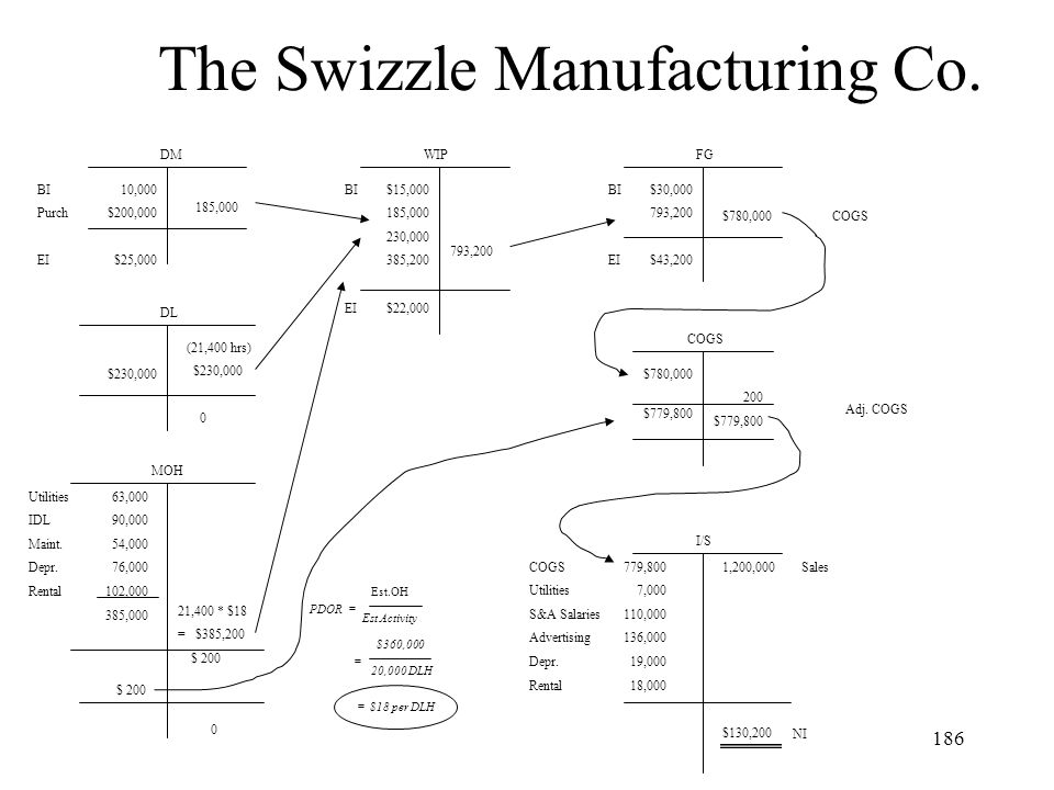 The Swizzle Manufacturing Co.