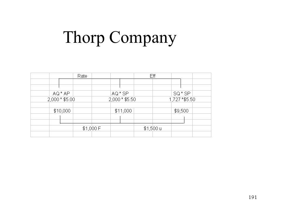 Thorp Company