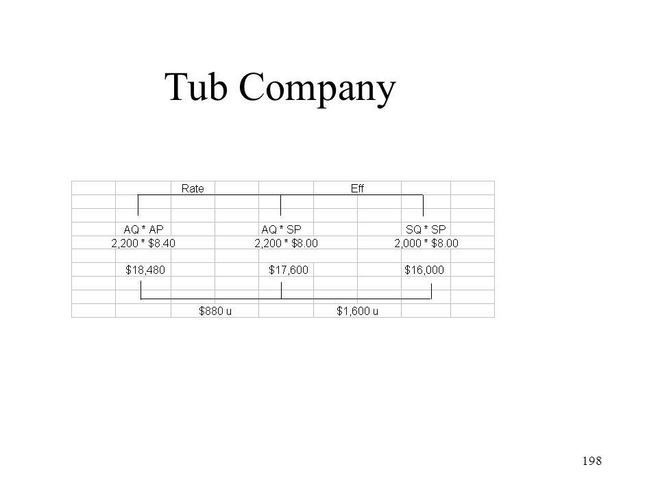 Tub Company