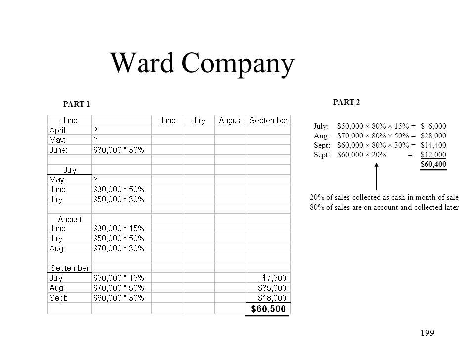 Ward Company PART 1 PART 2 July: Aug: Sept: $50,000 × 80% × 15% =