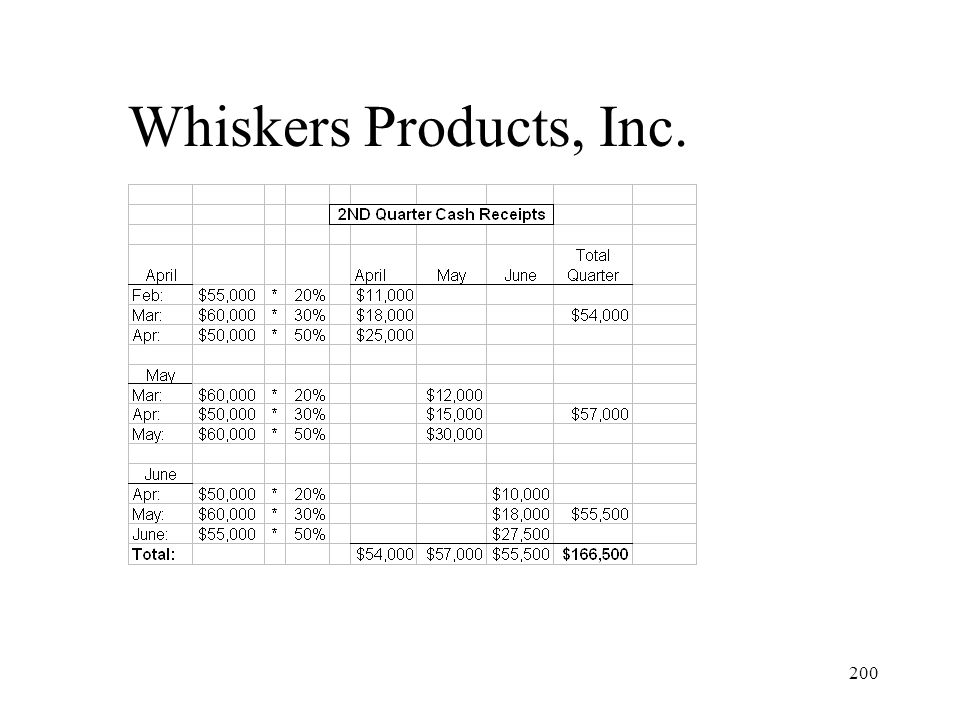 Whiskers Products, Inc.