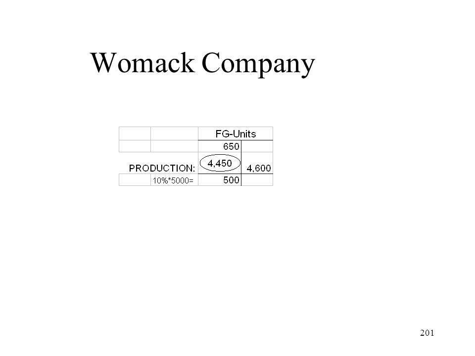 Womack Company
