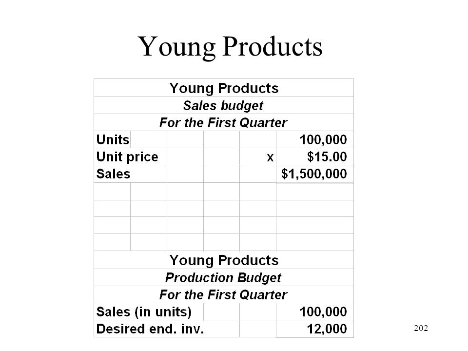 Young Products