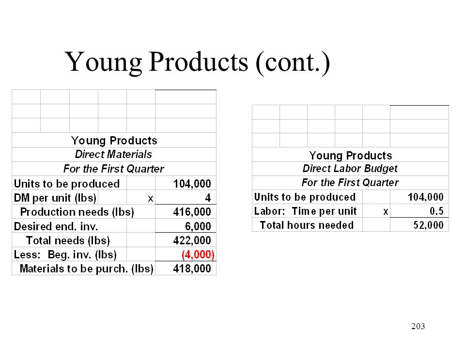 Young Products (cont.)