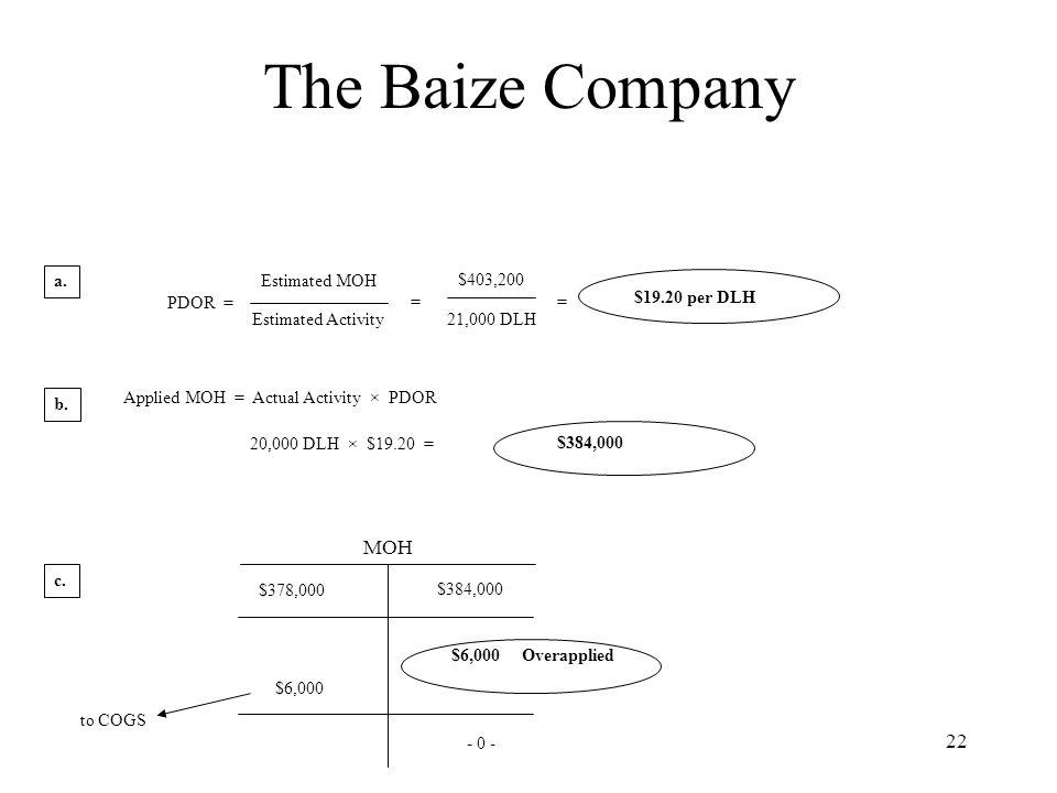 The Baize Company MOH a. Estimated MOH $403,200 PDOR = = =