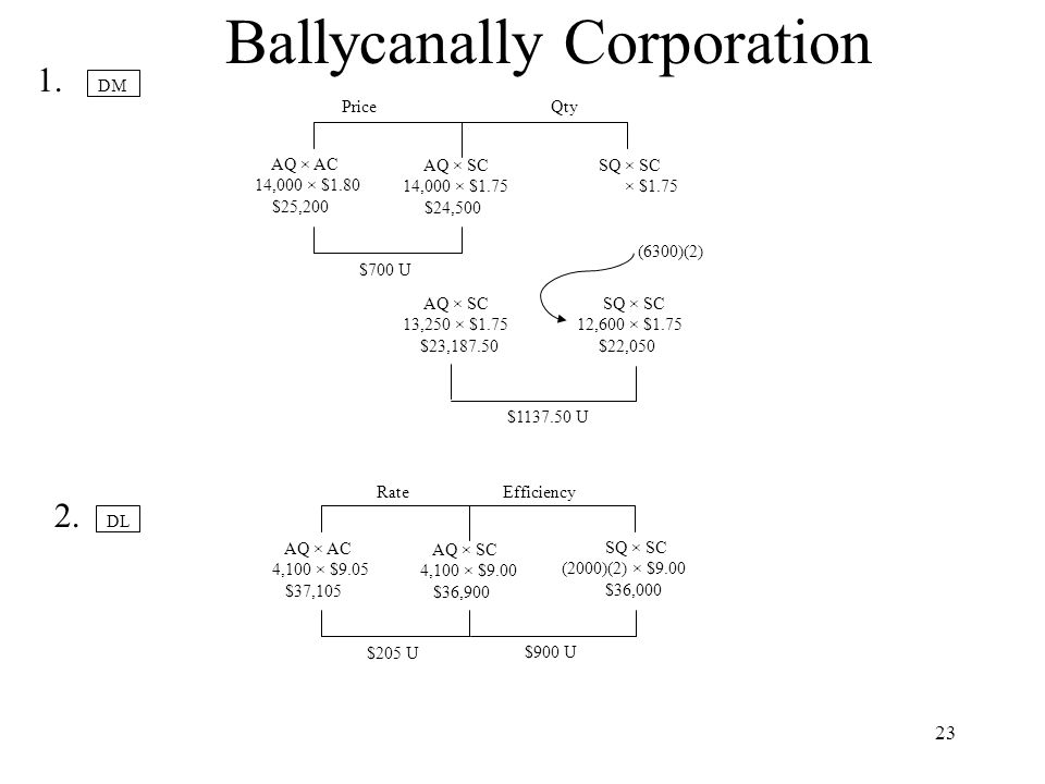 Ballycanally Corporation