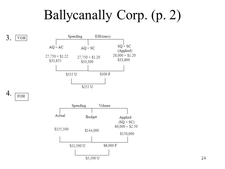 Ballycanally Corp. (p. 2) 3. 4. Spending Efficiency VOH SQ × SC