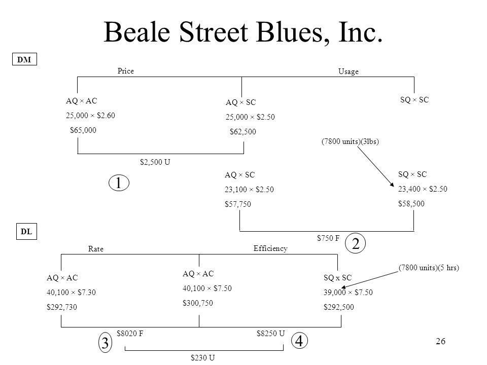 Beale Street Blues, Inc. 1 2 4 3 DM Price Usage AQ × AC 25,000 × $2.60