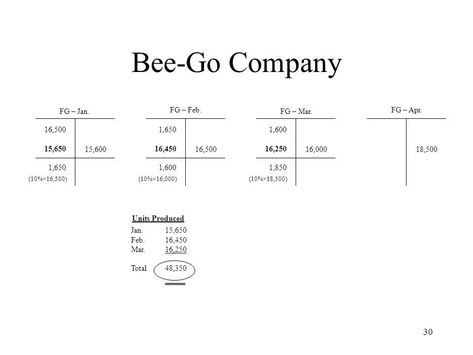 Bee-Go Company FG – Jan. FG – Feb. FG – Mar. FG – Apr. 16,500 15,650