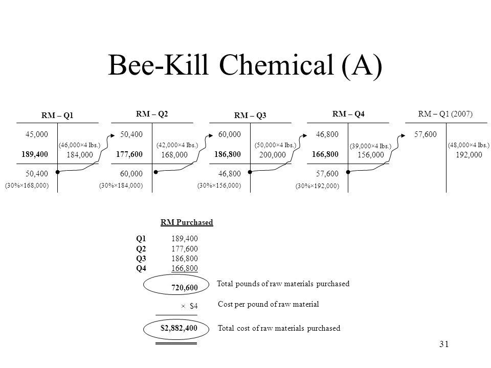 Bee-Kill Chemical (A) RM – Q1 RM – Q2 RM – Q3 RM – Q4 RM – Q1 (2007)