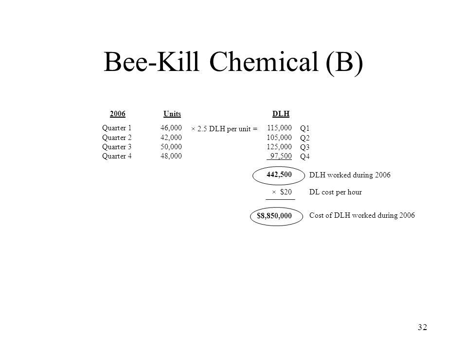 Bee-Kill Chemical (B) 2006 Units DLH Quarter 1 Quarter 2 Quarter 3