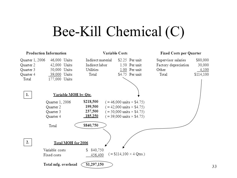 Bee-Kill Chemical (C) Production Information Variable Costs